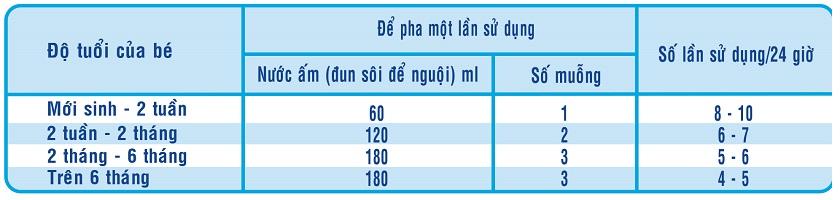 cách sử dụng Sữa Similac Newborn IQ HMO 400g
